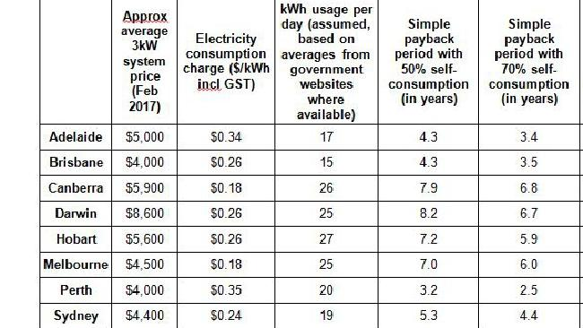 Estimate of how long it will take to pay back your solar panels (without a battery system) in each state, based on a $0.08 kWh solar export rate. Source: Solar Choice. Source: Solar Choice
