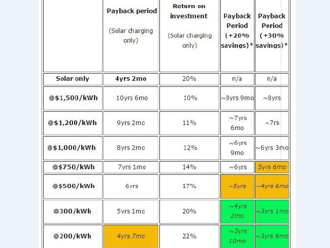 Possible payback periods for systems that include battery storage, assuming home also has intelligent software like Reposit Power to minimise use of grid electricity. Source: Solar Choice