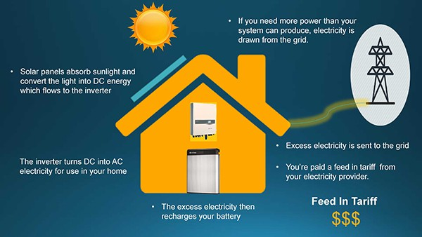 How Solar Works 1